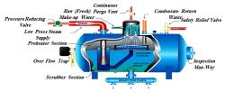 دوره شستشوی شیمیایی دیگهای بخار و مبدلهای حرارتی (اسلاید)